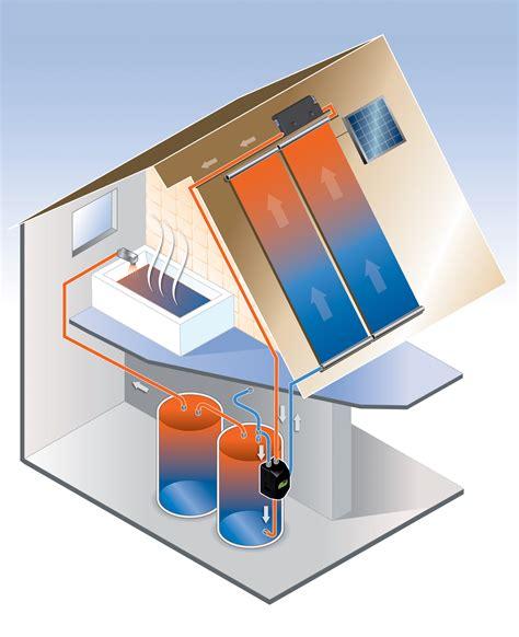 Splash Solar 888 315 1969 Solar Pool Heating Amp Solar